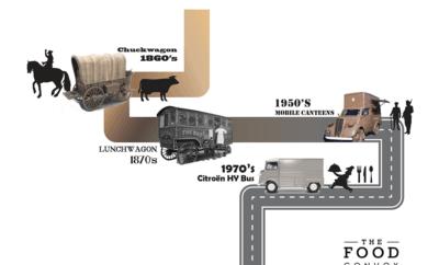 Deel I: De Geschiedenis van de Foodtruck