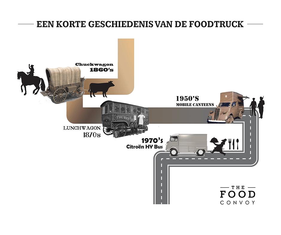 foodtruck geschiedenis